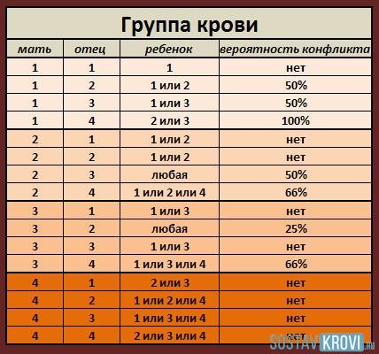 Таблица резус-конфликта при беременности