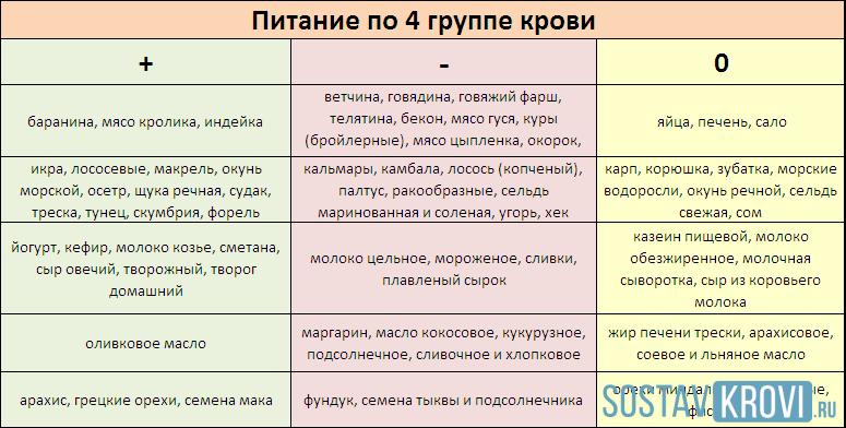 Таблица меню питания для диеты четвертой группы крови