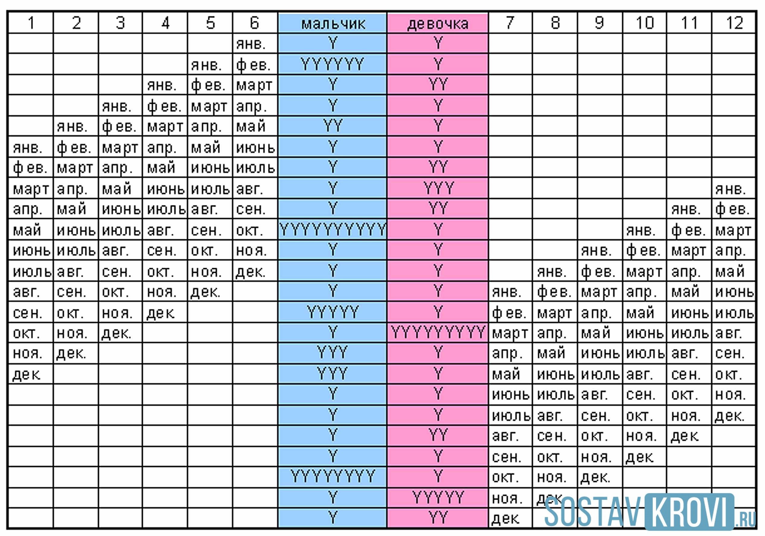 Таблица определения будущего пола ребенка