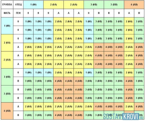 Таблица совместимости групп крови при беременности