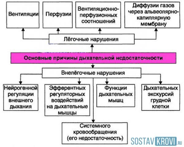 Гипоксемия